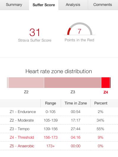 Back on the turbo and gone pro on Strava – Kite*Surf*Bike
