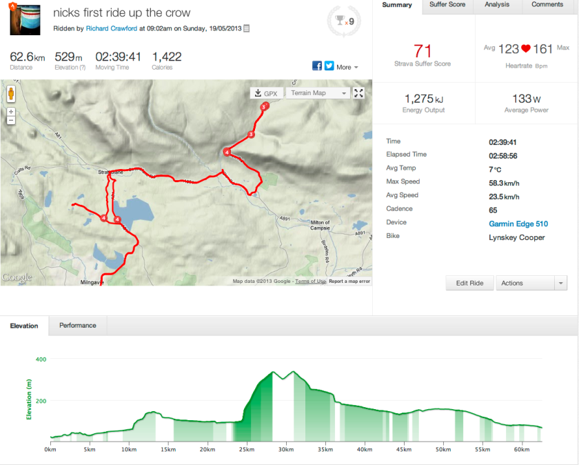 the route strava - click to go there
