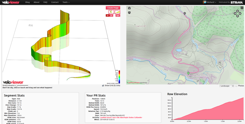 Dukes Path ascent from the south according to VeloViewer